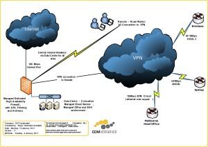 VPN graphic