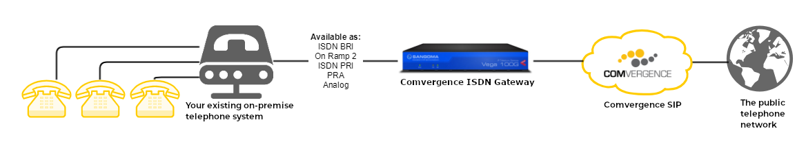 ISDN Gateway